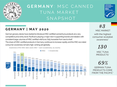 Germany: MSC Canned Tuna Market Snapshot 2020